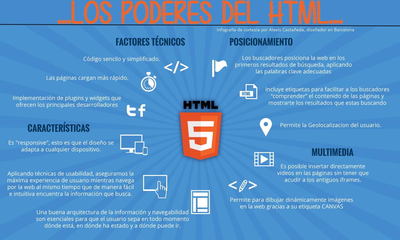 Infografia Html y SEO